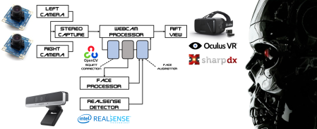 The Augmented Rift consists of two cameras for recording the real world. The information gets streamed into the Oculus Rift DK2. The Intel RealSense F200 is used to add features like face tracking, face identification, pulse detection and much more.